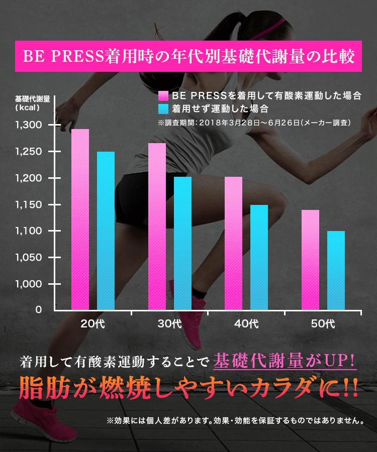 BE PRESS着用時の年代別基礎代謝量の比較