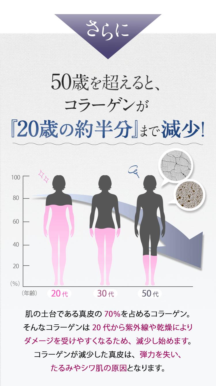 さらに、50歳を超えると、collagenが『20歳の約半分』まで減少!