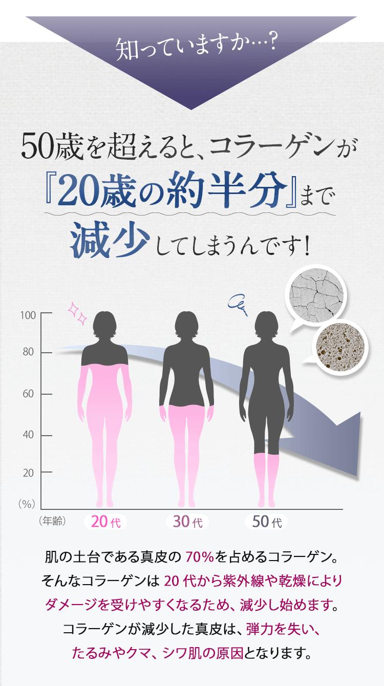知っていますか?50歳を超えると、コラーゲンが『20歳の約半分』まで減少!