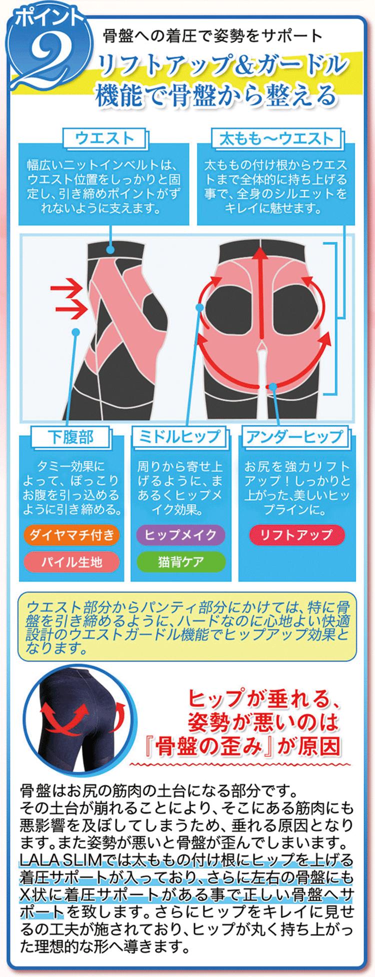 ポイント2:骨盤への着圧で姿勢をサポート リフトアップ&ガードル機能で骨盤から整える ウエスト:幅広いニットインベルトは、ウエスト位置をしっかりと、、引き締めポイントがずれないように支えます。太もも〜ウエスト:太ももの付け根からウエストまで全体的に持ち上げることで、全身のシルエットをキレイに魅せます。 下腹部:タミー効果によって、ぽっこりお腹を引っ込めるように引き締める。[ダイヤマチ付き][パイル生地] ミドルヒップ:周りから寄せ上げるように、まあるくヒップメイク効果。[ヒップメイク][猫背ケア]アンダーヒップ:お尻を強力リフトアップ!しっかりとあがった、美しいヒップラインに。[リフトアップ] ウエスを部分からパンティ部分にかけては、特に骨盤を引き締めるように、ハードなのに心地よい快適設計のウエストガードル昨日でヒップアップ効果となります。「ヒップが垂れる、姿勢が悪いのは骨盤の歪みが原因」骨盤はお尻の筋肉の土台になる部分です。その土台が崩れることにより、そこにある筋肉にも悪影響を及ぼしてしまうため、垂れる原因となります。また姿勢が悪いと骨盤が歪んでしまいます。LALA SLIMでは太ももの付け根にヒップをあげる着圧サポートが入っており、さらに左右の骨盤にもX状に着圧サポートがあることで正しい骨盤へサポートをいたします。さらにヒップをキレイに魅せる工夫が施されており、ヒップが丸く持ち上がった理想的な形へ導きます