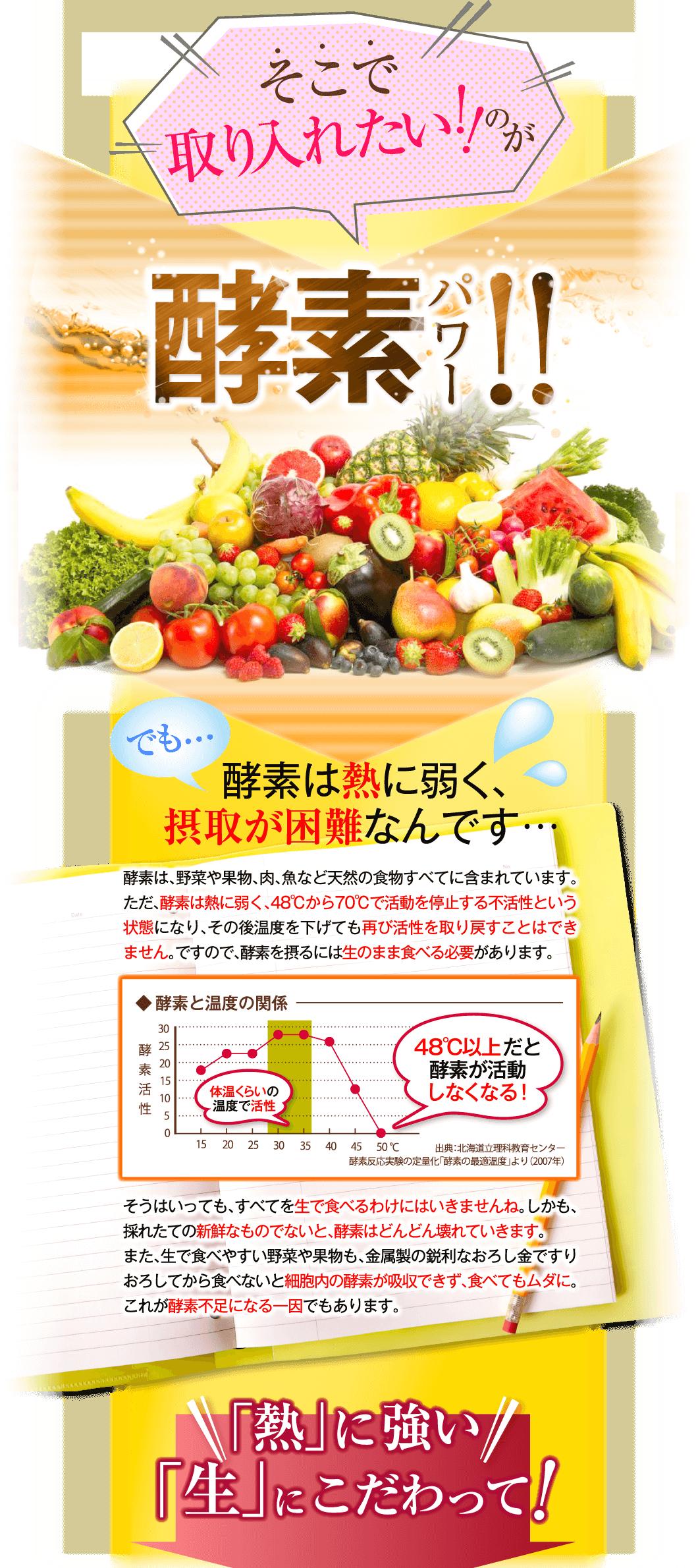 酵素は熱に弱く、摂取が困難なんです…酵素は、野菜や果物、肉、魚など天然の食物すべてに含まれています。ただ、酵素は熱に弱く、48℃から70℃で活動を停止する不活性という状態になり、その後温度を下げても再び活性を取り戻すことはできません。ですので、酵素を摂るには生のまま食べる必要があります。そうはいっても、すべてを生で食べるわけにはいきませんね。しかも、採れたての新鮮なものでないと、酵素はどんどん壊れていきます。また、生で食べやすい野菜や果物も、金属製の鋭利なおろし金ですりおろしてから食べないと細胞内の酵素が吸収できず、食べてもムダに。これが酵素不足になる一因でもあります。「熱」に強い「生」にこだわって!