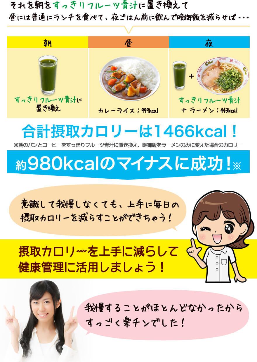 合計摂取カロリーは1442kcal!1000kcalのマイナスに成功!
