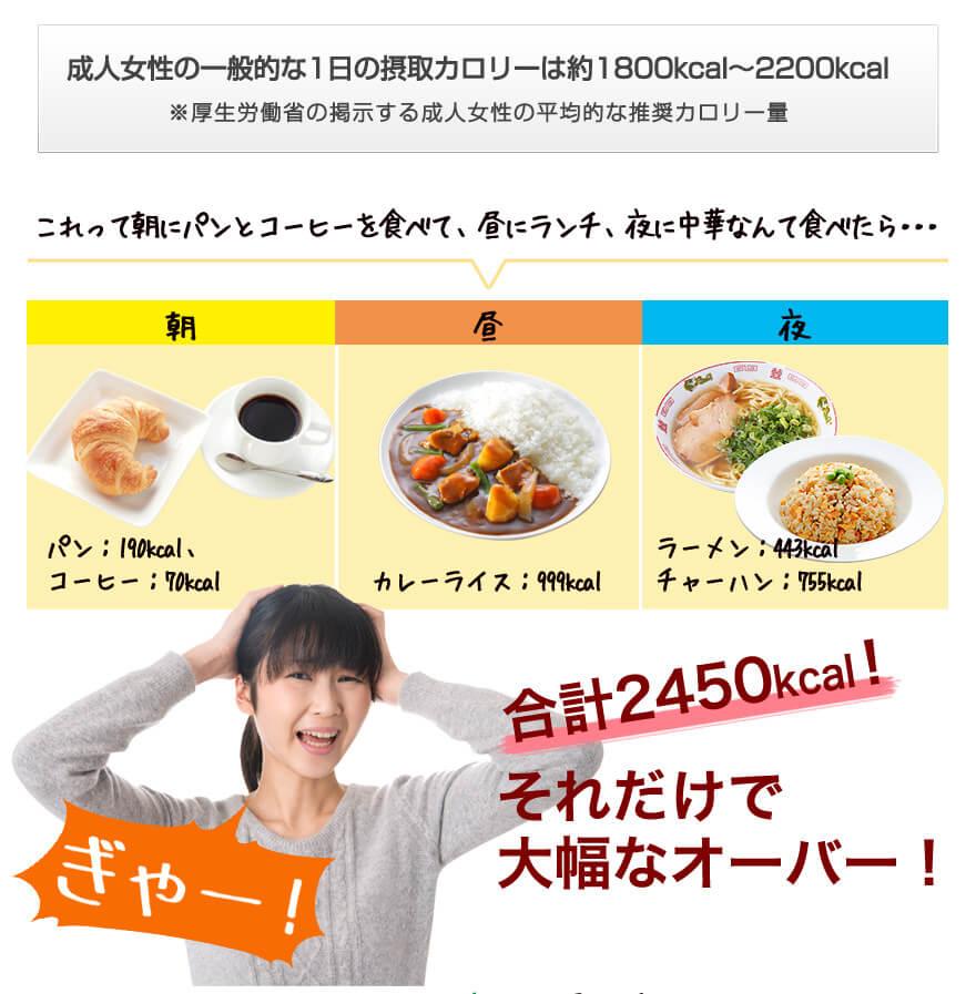 成人女性の一般的な1日の摂取カロリーは約1800kcal?2200kcal